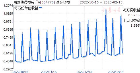 海富通添益货币A(004770)走势图