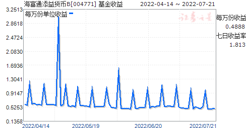 海富通添益货币B(004771)走势图