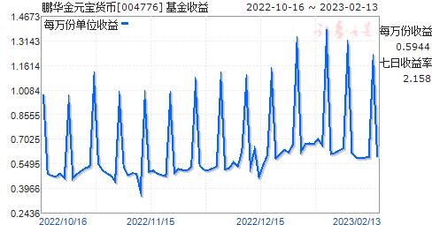 鹏华金元宝货币(004776)走势图