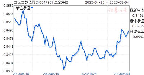 富荣富乾债券C(004793)净值走势