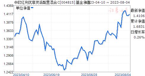 中欧红利优享灵活配置混合C(004815)净值走势