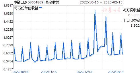 中融日盈B(004869)走势图