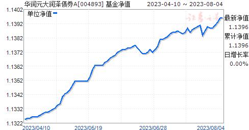 华润元大润泽债券A(004893)净值走势
