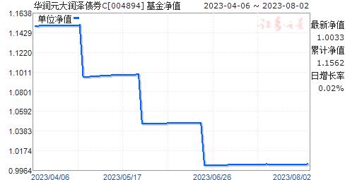 华润元大润泽债券C(004894)净值走势