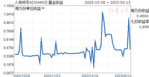 人保货币A(004903)走势图