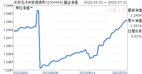 长安鑫垚主题混合C(004908)净值走势