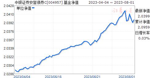 中银证券安誉债券C(004957)净值走势