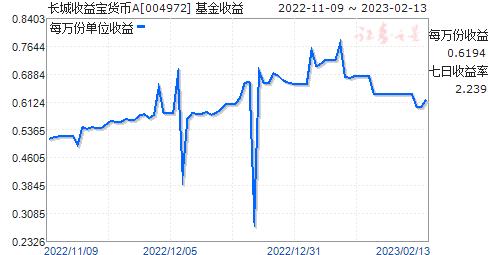 长城收益宝货币A(004972)走势图