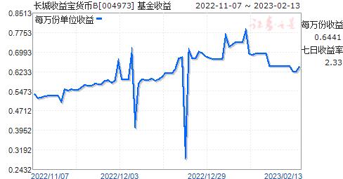 長城收益寶貨幣B(004973)走勢圖