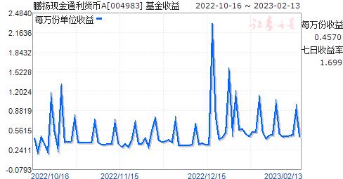 鹏扬现金通利货币A(004983)走势图