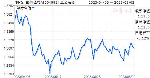中欧可转债债券A(004993)净值走势