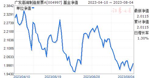 广发高端制造股票(004997)净值走势