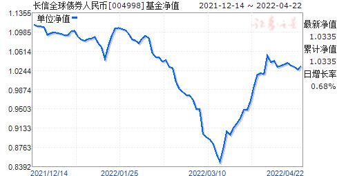 长信全球债券人民币(004998)净值走势
