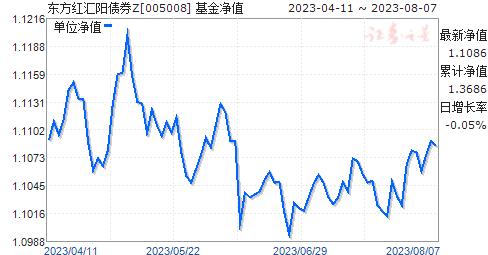 东方红汇阳债券Z(005008)净值走势