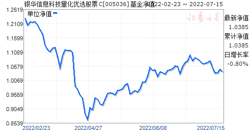 银华信息科技量化优选股票C(005036)净值走势