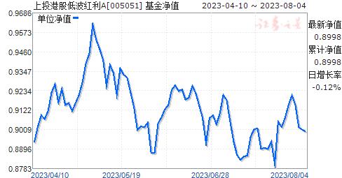 上投港股低波红利A(005051)净值走势