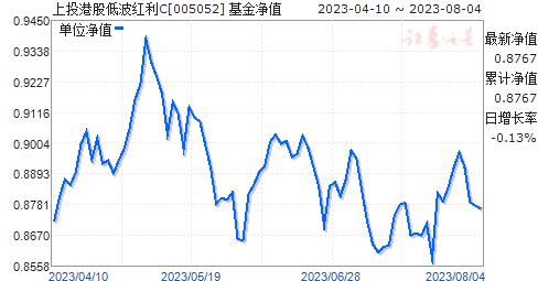 上投港股低波红利C(005052)净值走势