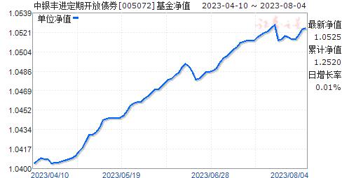 中银丰进定期开放债券(005072)净值走势