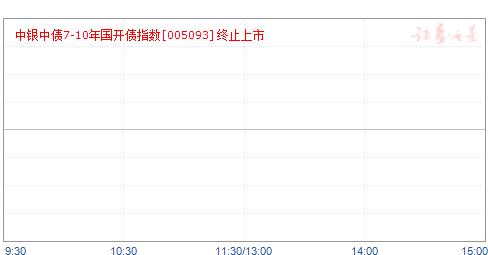 中银中债7-10年期国开行债券指数(005093)净值走势