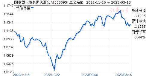 国泰量化成长优选混合A(005095)净值走势