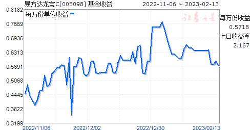 易方达龙宝C(005098)走势图
