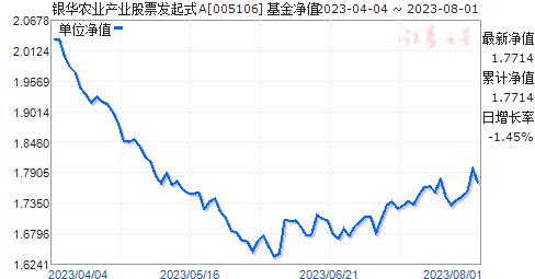 银华农业产业股票发起式(005106)净值走势