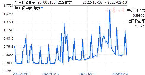 长信长金通货币B(005135)走势图