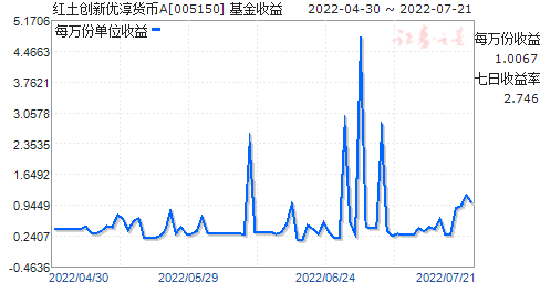 红土创新优淳货币A(005150)走势图