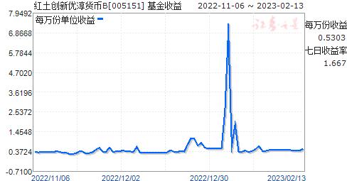 红土创新优淳货币B(005151)走势图