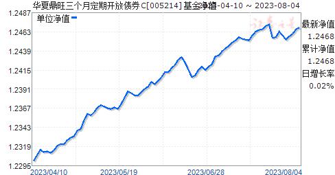 华夏鼎旺三个月定期开放债券C(005214)净值走势