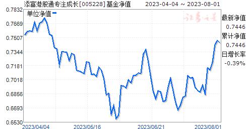 添富港股通专注成长(005228)净值走势