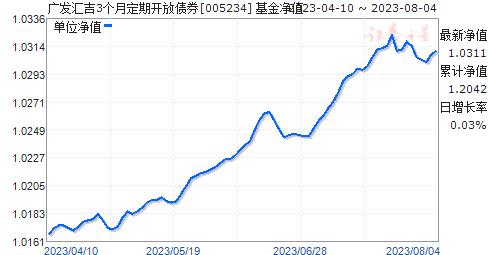 广发汇吉3个月定期开放债券(005234)净值走势