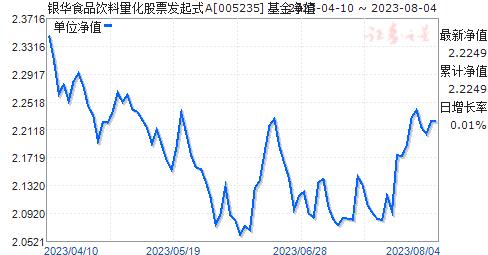 银华食品饮料量化股票发起式A(005235)净值走势