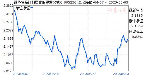 银华食品饮料量化股票发起式C(005236)净值走势