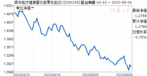 银华医疗健康量化股票发起式C(005238)净值走势
