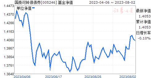 国泰可转债债券(005246)净值走势