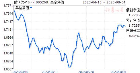 鹏华优势企业(005268)净值走势