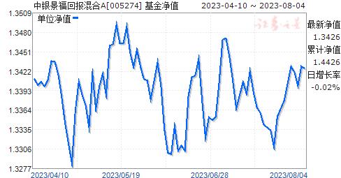 中银景福回报混合(005274)净值走势