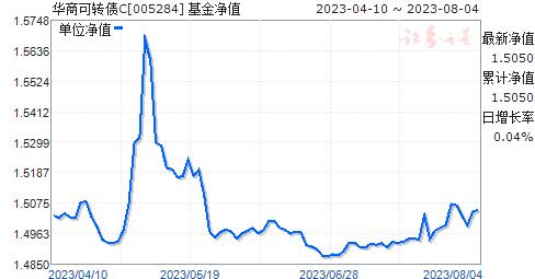 华商可转债C(005284)净值走势