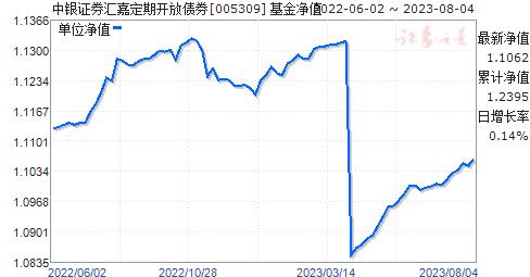 中银证券汇嘉定期开放债券(005309)净值走势