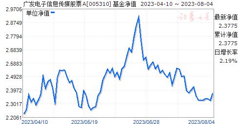 广发电子信息传媒股票(005310)净值走势