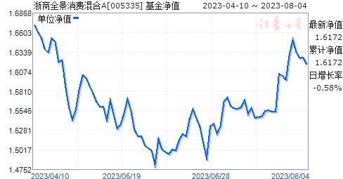 浙商全景消费混合(005335)净值走势