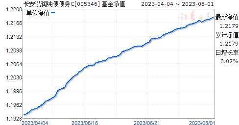 長安泓潤純債債券C(005346)凈值走勢