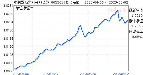 中融聚商定期开放债券(005361)净值走势