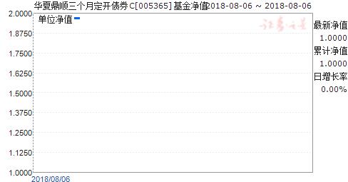 华夏鼎顺三个月定开债券C(005365)净值走势