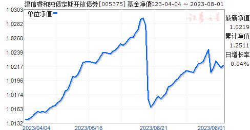 建信睿和纯债定期开放债券(005375)净值走势
