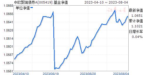 中欧聚瑞债券A(005419)净值走势