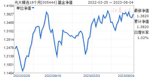 光大精选18个月(005444)净值走势