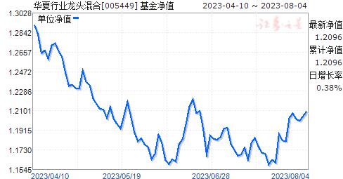华夏行业龙头混合(005449)净值走势