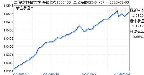 建信睿丰纯债定期开放债券(005455)净值走势